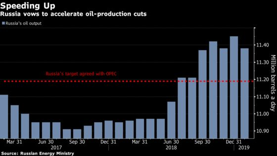 Oil Rises as Aramco Said to Cut Output at Biggest Offshore Field