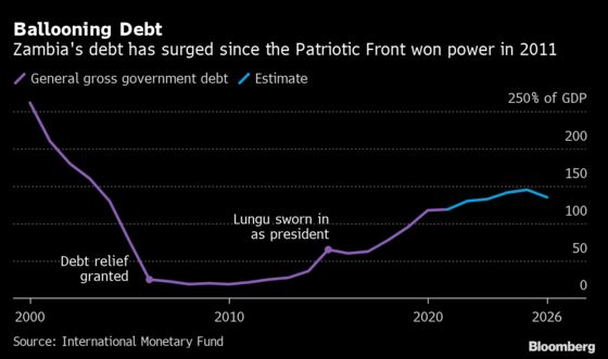 Debt-Fueled Splurge May Cost Zambian President LunguHis Job