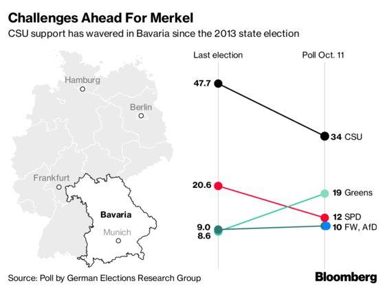 Europe's Polarized Politics Looks Set to Claim Its Next Victim