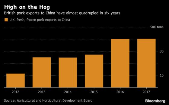 British Pork Finds New Market in China as Brexit Looms: Chart