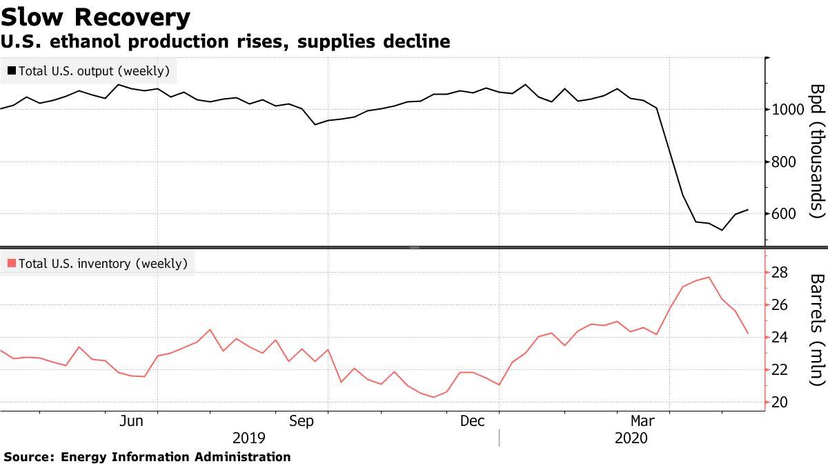 U.S. ethanol production rises, supplies decline