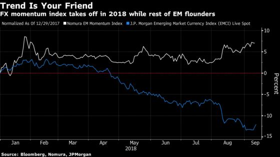 Quant Strategy in Emerging-Market FX Posts Best Run in Six Years