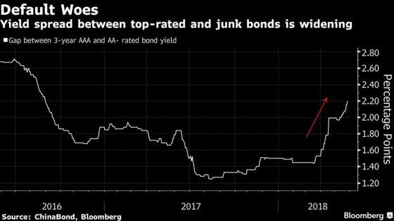 China Banks' Waning Demand Hints at More Bond Defaults Ahead