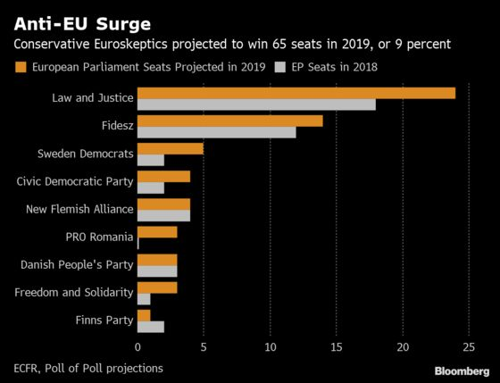 Anti-Europe Parties Set to Win a Third of European Parliament Seats, Study Says