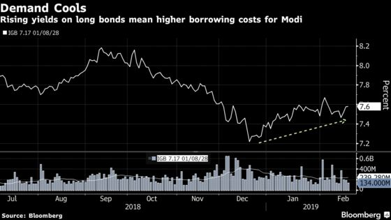 Weak Bond Auctions Flash Warning on India Record Debt Sales