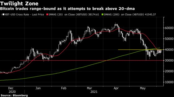 Bitcoin Falls as Weibo Appears to Suspend Some Crypto Accounts