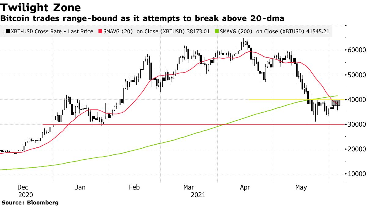 Bitcoin trades range-bound as it attempts to break above 20-dma