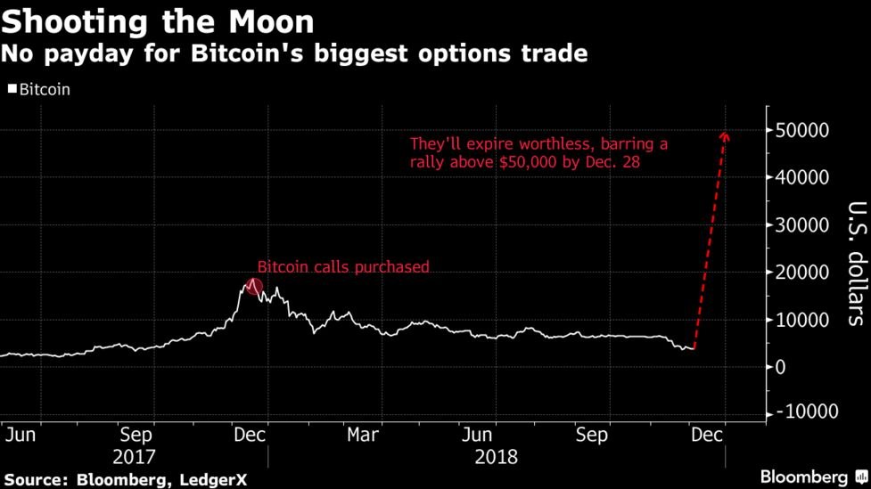 Bitcoin Options Bought for $1 Million Will Soon Be Worthless