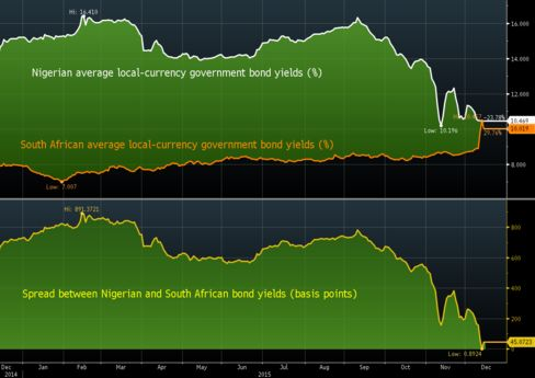 South African bonds: almost as risky as Nigeria