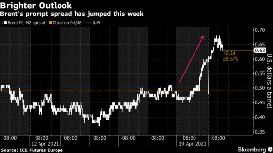 Oil Traders Buying Back Into Market's Bullish Summer Outlook