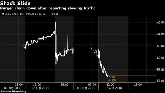 Shake Shack Drops in Late Trading With Guest Traffic Slowing Again