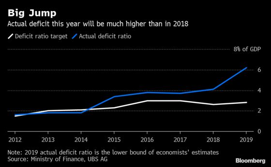 China Reveals the Fiscal Tricks Needed to Deliver Record Tax Cut