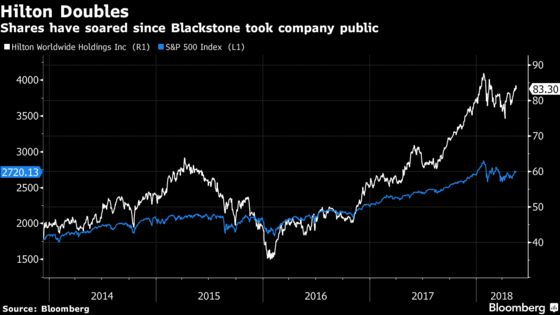 Blackstone Exits Hilton, Earning $14 Billion After 11 Years