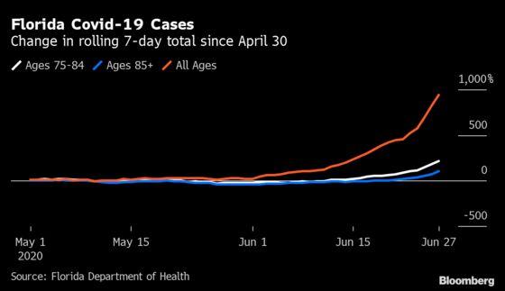 Covid-19 Surge Begins Reaching Older, More Vulnerable Floridians