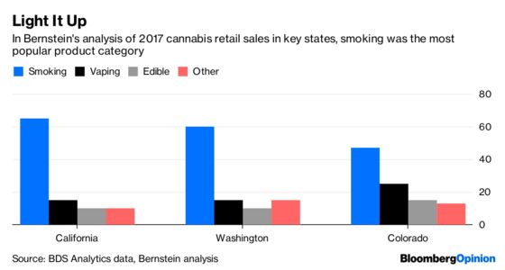 Pot Is No Miracle Cure for What Ails Big Food