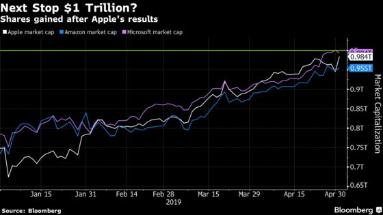 Apple's $1 Trillion Valuation Is Further Away Than It Looks