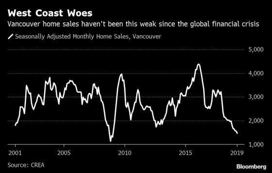 Vancouver Housing May Be Down But Not Out, Vancity CEO Says