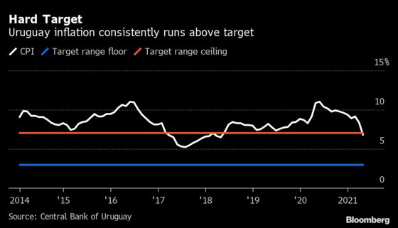 After Inflationary Years, Uruguay Has a Shot at Price Stability