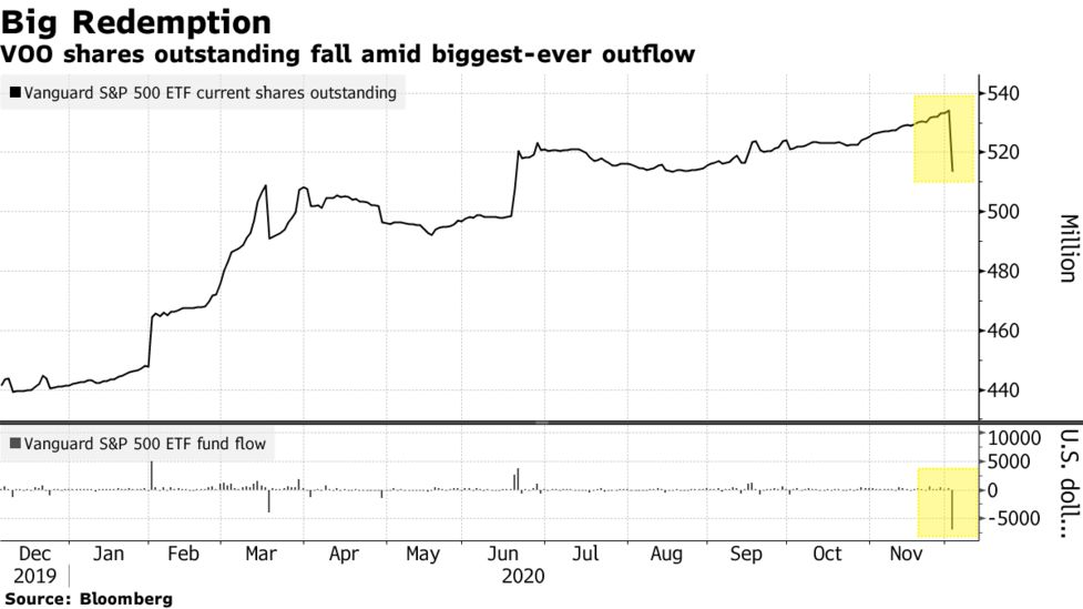 Mystery Surrounds 7 Billion Outflow From Vanguard S P 500 Fund Bloomberg
