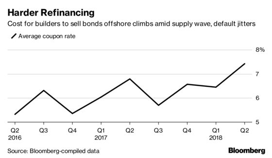 It's All Going Wrong for China Developers as Bonds Sink