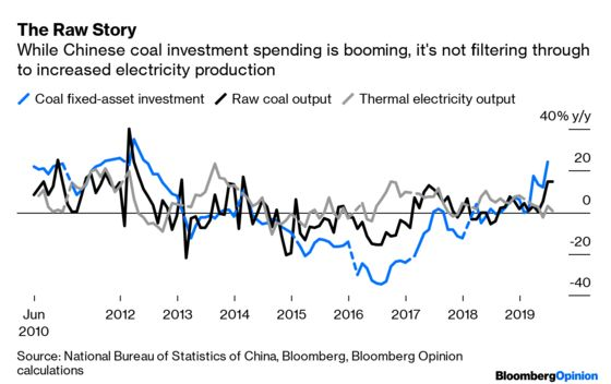 China's Slumping, So What's Up With Coal?