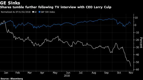 GE Rout Deepens as CEO's Attempt to Soothe Investors Falls Flat