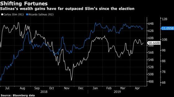 Carlos Slim Pleaded to AMLO for Help. He Was Frozen Out Instead