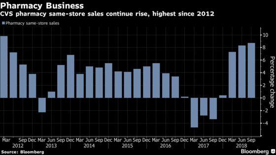 CVS Gains as Same-Store Sales Defy Threats to Retail Pharmacies