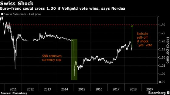 Surprise in `Neglected' Swiss Money Vote Could Spur Franc Plunge
