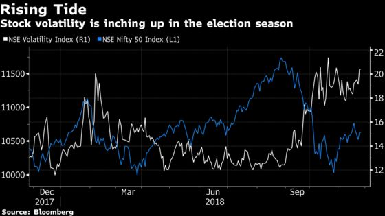 India's Sensex Rises as Investors Weigh State Election Outcome