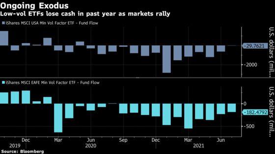 Quant ETFs Dodging Stock Volatility Bleed Cash 17 Months Running