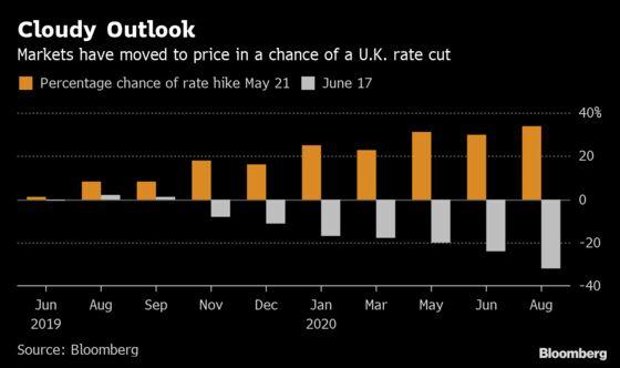 U.K. Markets May Ignore Even a Hawkish-Sounding Bank of England