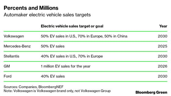 Automakers Are Investing in EVs Like They Mean It