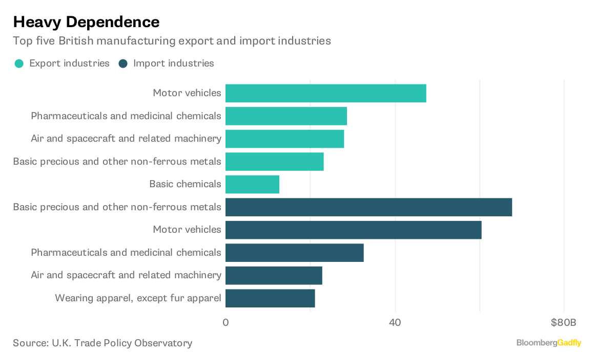 Heavy Dependence       Top five British manufacturing export and import industries              Source U.K. Trade Policy Observatory