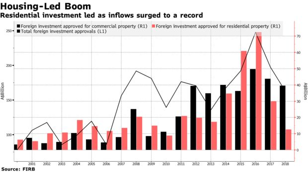 Residential investment led as inflows surged to a record