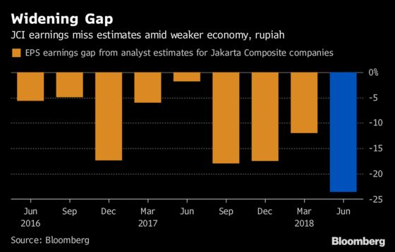 Indonesian Growth Brings Relief Amid Widening Earnings Misses