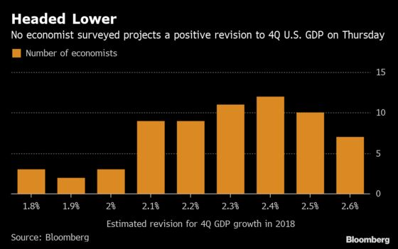 Trump's3% Growth Feat at Risk in Thursday'sRevisions to GDP