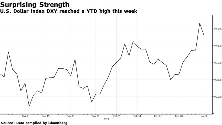 U.S. Dollar index DXY reached a YTD high this week