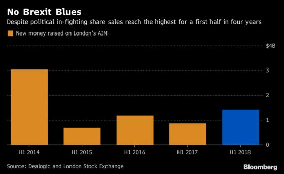 London's Financial-Center Appeal Undimmed in AIM Listings