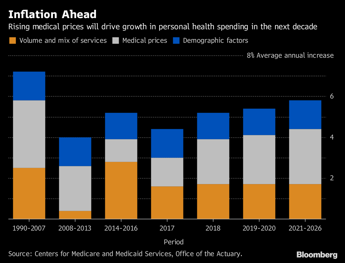 USA spending on health care estimated to reach $5.7 trillion in 2026
