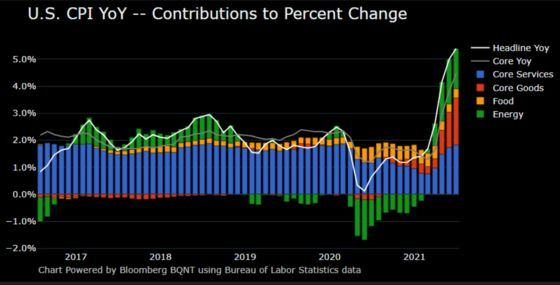 U.S. Consumer Prices Jump Most Since 2008, Topping All Estimates