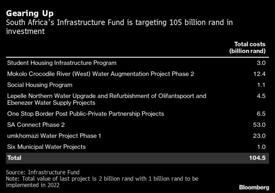 South African Fund Targets $7 Billion for Infrastructure by 2022