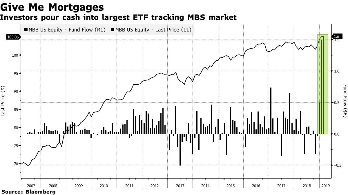 米住宅ローン担保証券ETF、今年の人気上位に-安全性と利回り提供