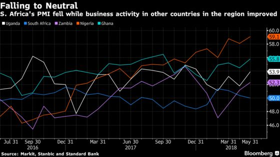 South African Activity Stagnates While Its African Peers Cheer