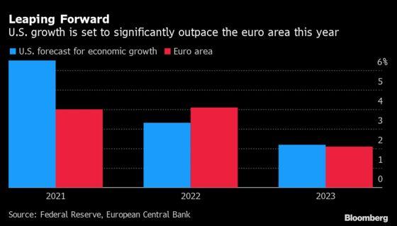EU's Plodding Stirs ECB Concerns as U.S. Delivers Stimulus