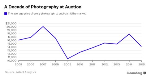 Averaging total value of photography at auction with total lots sold