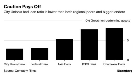 Retailers Help This Indian Bank Stock Outpace Larger Peers