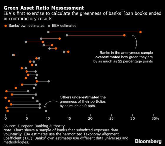 Europe's Biggest Banks Warn of Major Flaw in Key ESG Metric