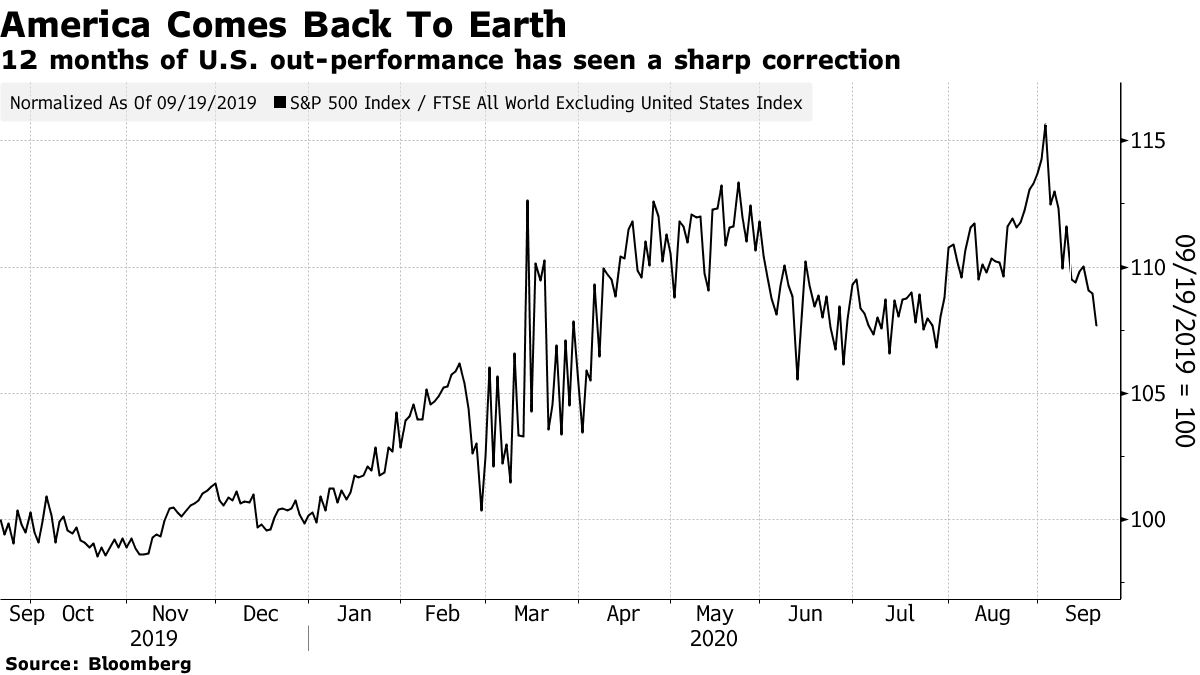 12 months of U.S. out-performance has seen a sharp correction