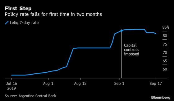 With Controls in Place, Argentina Cuts 85% Rate, Buys Dollars